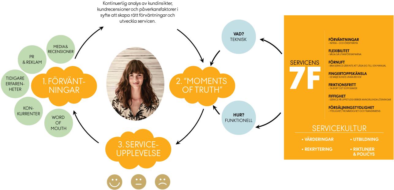 Vings servicemodell